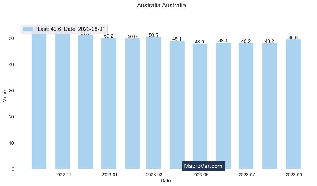 Australia manufacturing PMI