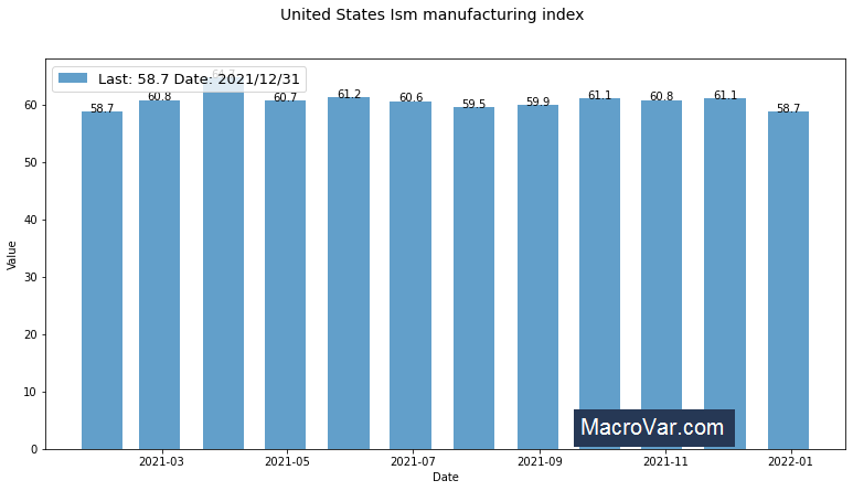 United States ism manufacturing index