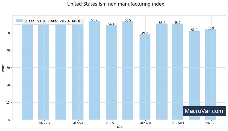 United States ism non manufacturing index