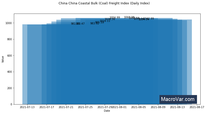 China Coastal Bulk Freight Index CBFI