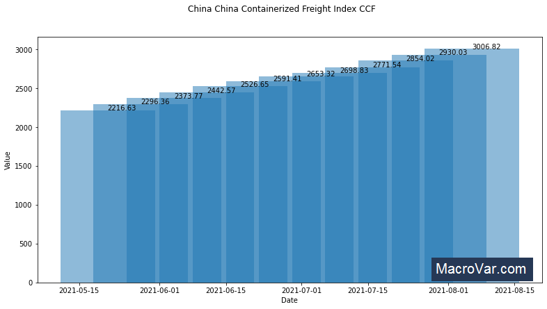 China Containerized Freight Index CCFI