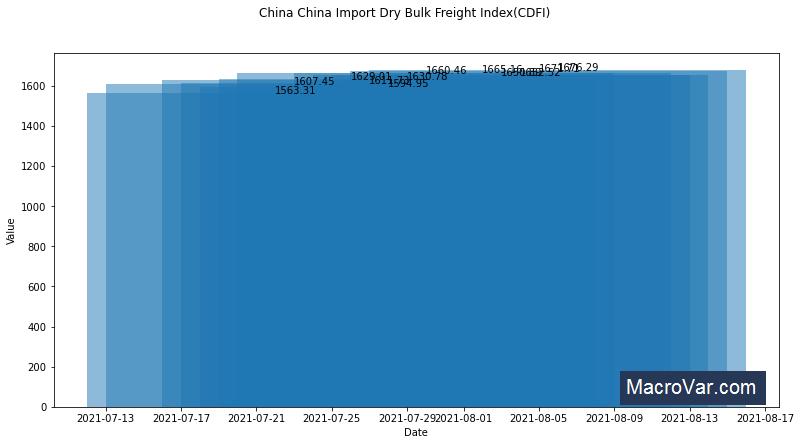 China Import Dry Bulk Freight Index CDFI