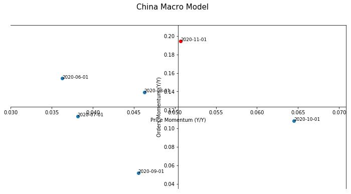 China Macro Model