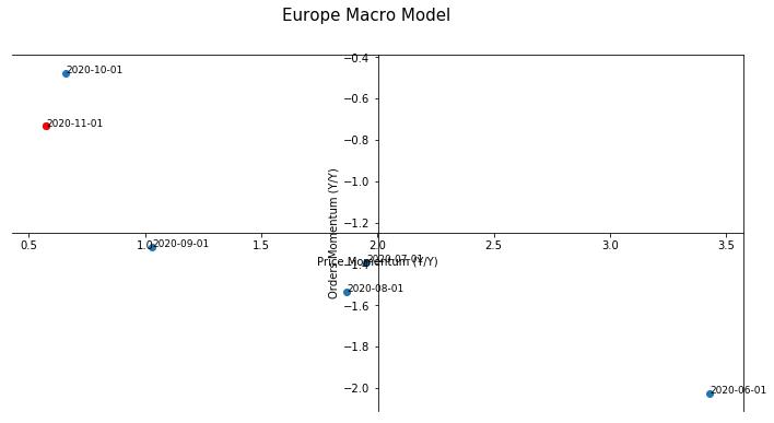 Europe Macro Model