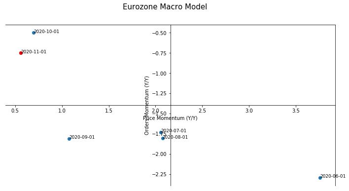 Eurozone Macro Model