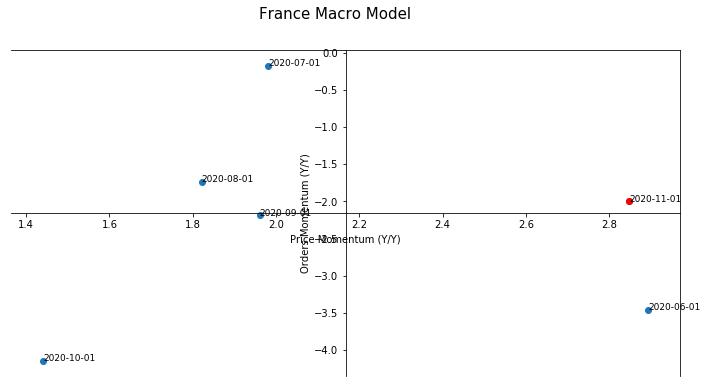 France Macro Model