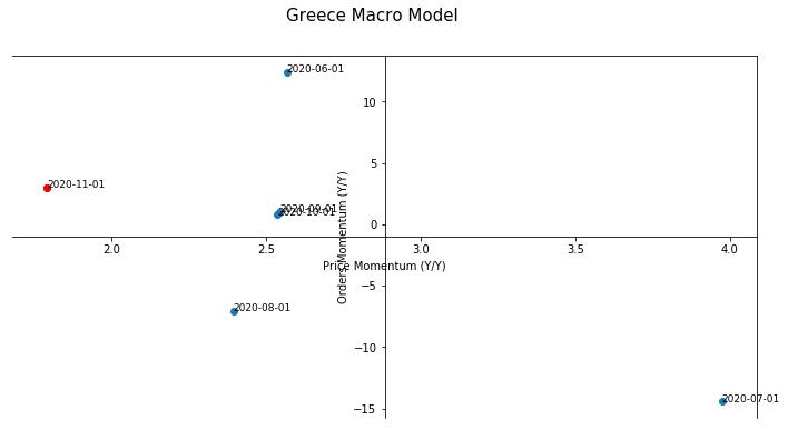 Greece Macro Model