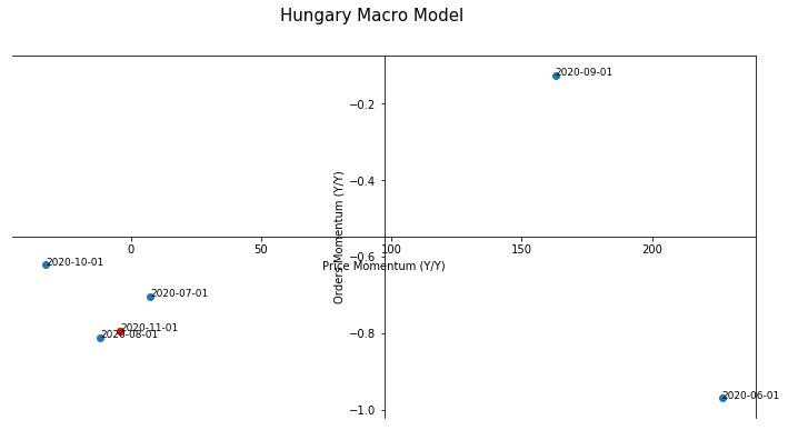 Hungary Macro Model