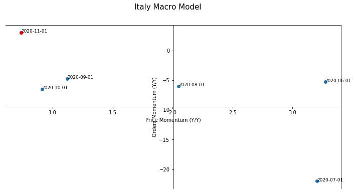 Italy Macro Model