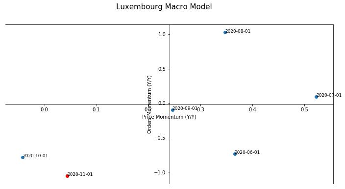 Luxembourg Macro Model