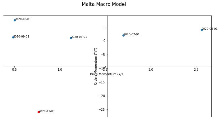 Malta Macro Model