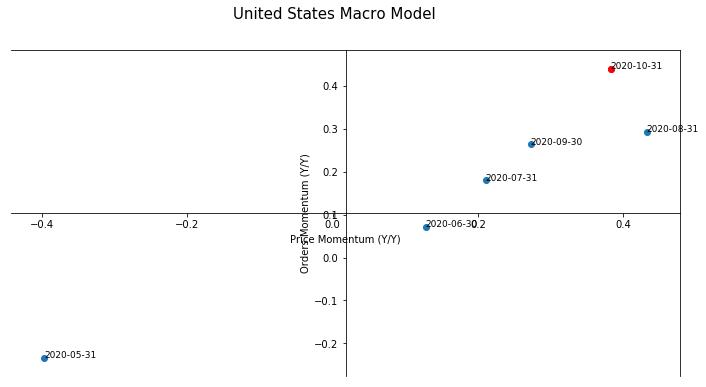 United States Macro Model