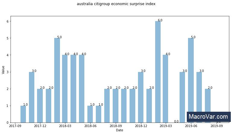 Australia Citi economic surprise index
