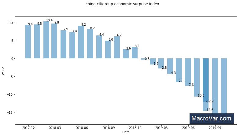 China Citi economic surprise index