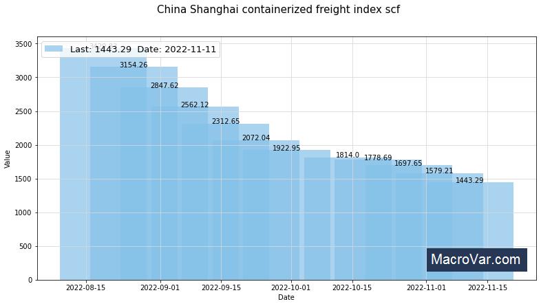 Shanghai Containerized Freight Index SCFI