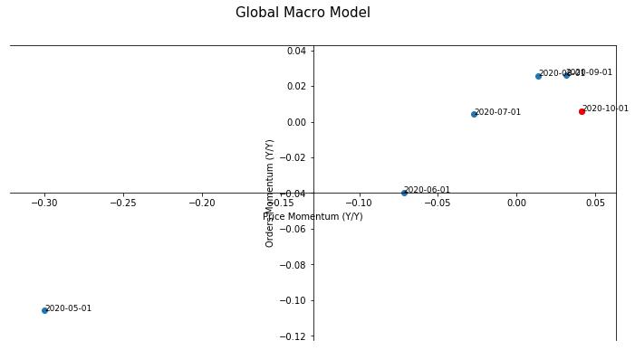 Global Macroeconomic Model