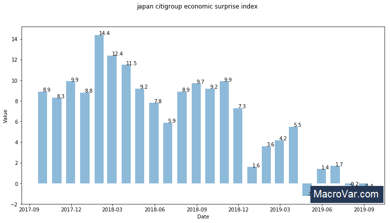 Japan Citi economic surprise index