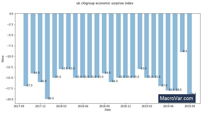 United Kingdom Citi economic surprise index