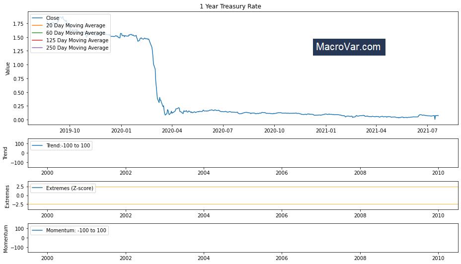 1 Year Treasury Rate
