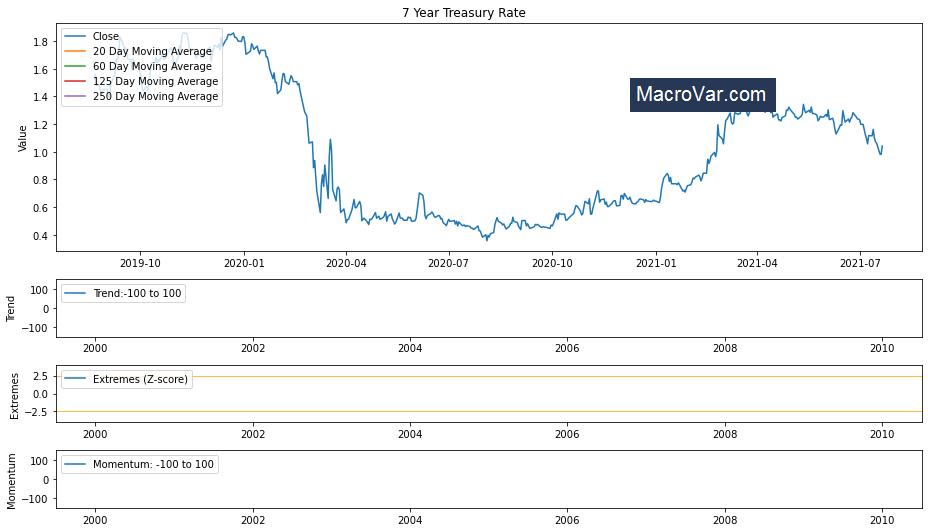 7 Year Treasury Rate