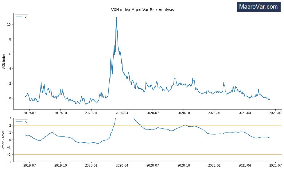 VXN Nasdaq volatility index Chart