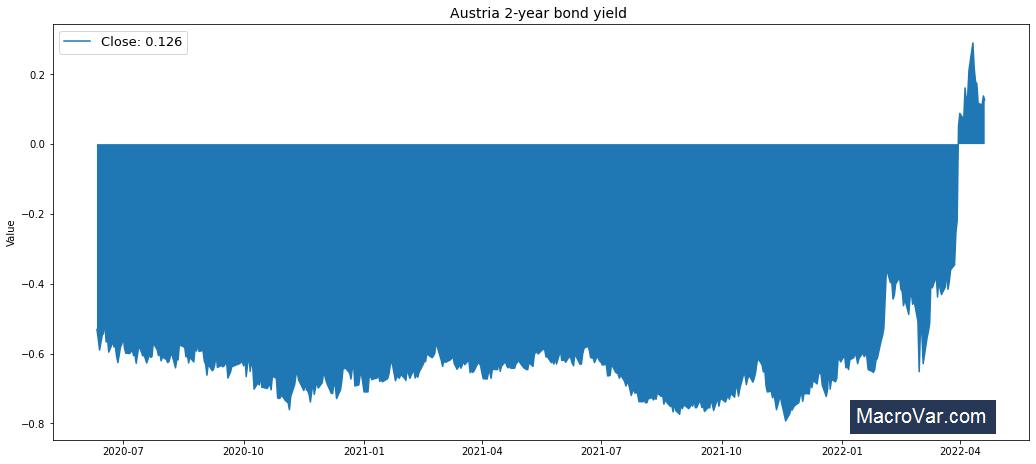 Austria 2-year bond yield