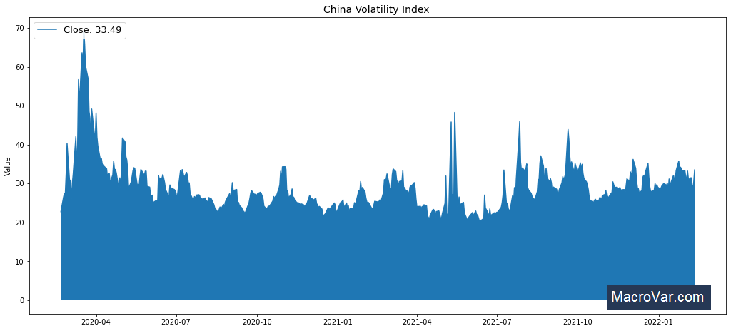 China Volatility Index