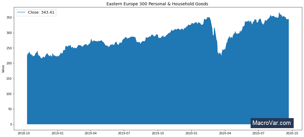 Eastern Europe 300 Personal & Household Goods