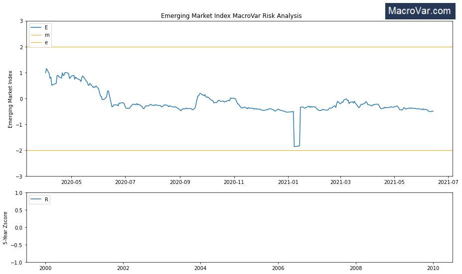 Emerging markets risk