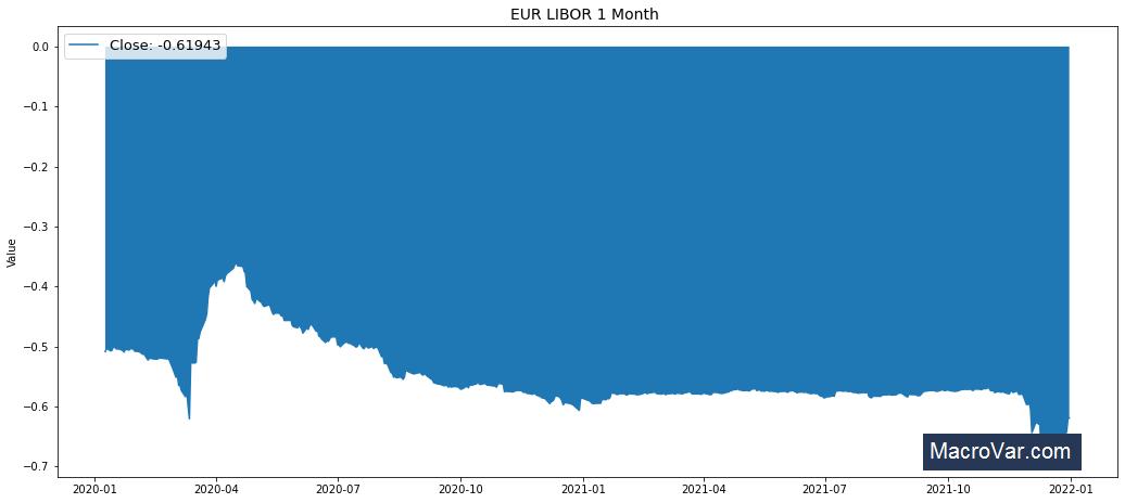 EUR LIBOR 1 Month