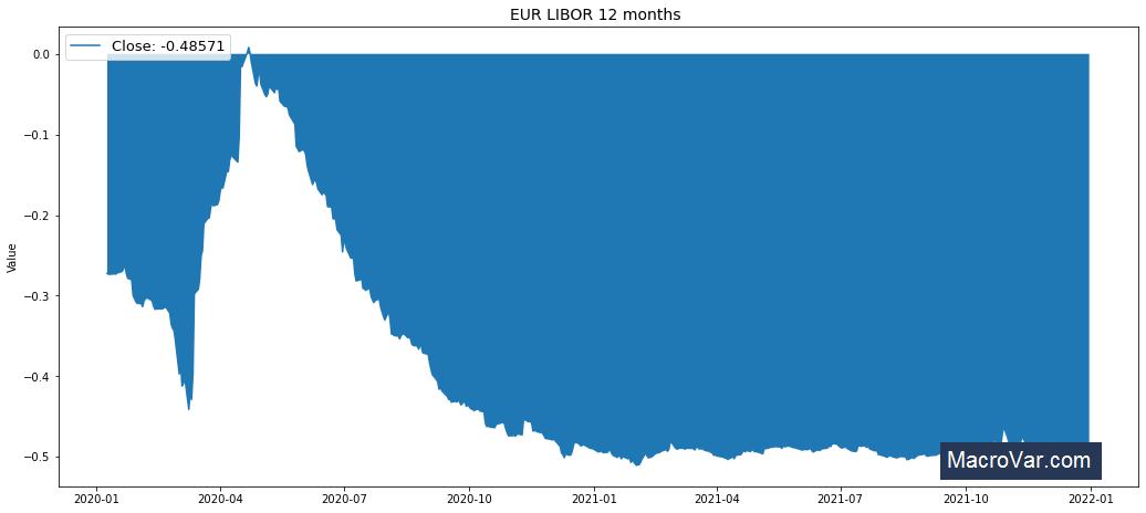 EUR LIBOR 12 months