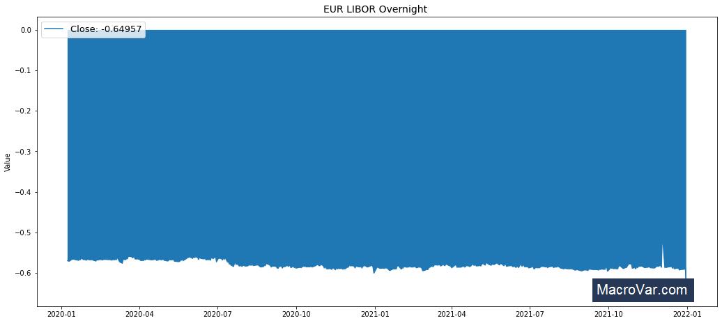 EUR LIBOR Overnight