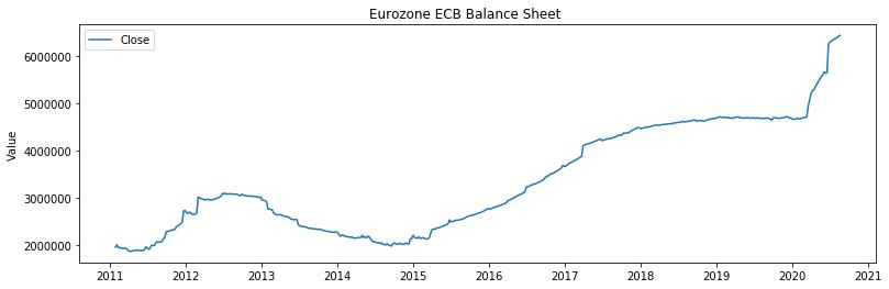 Eurozone ECB Balance Sheet