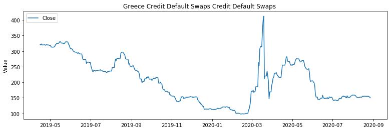 Greece Credit Default Swaps