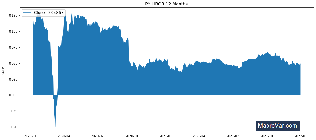 JPY LIBOR 12 Months