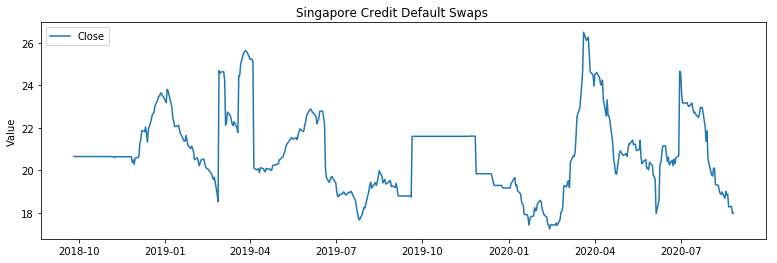 Singapore Credit Default Swaps