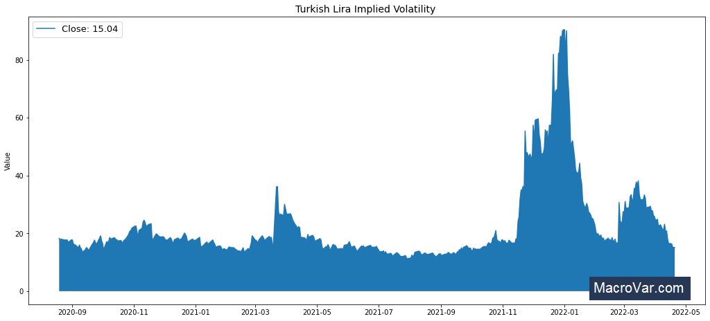 Turkish Lira Implied Volatility