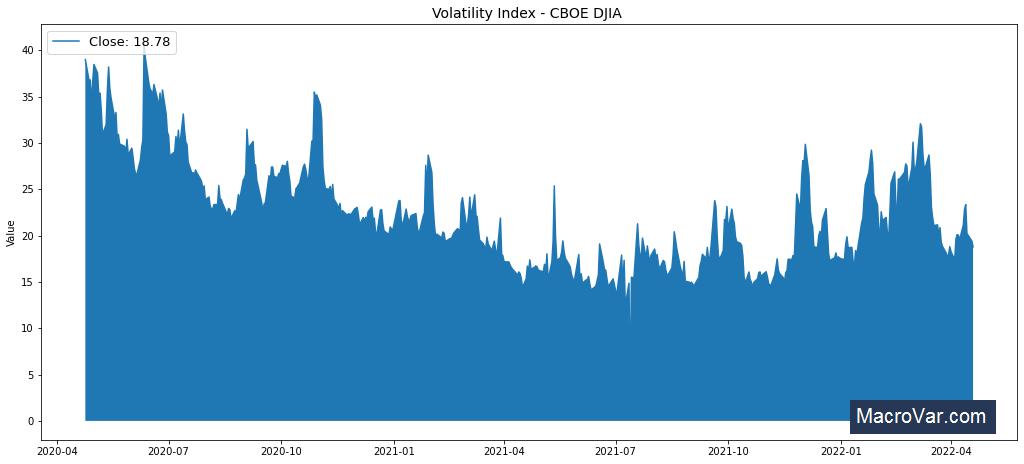 Volatility Index - CBOE DJIA