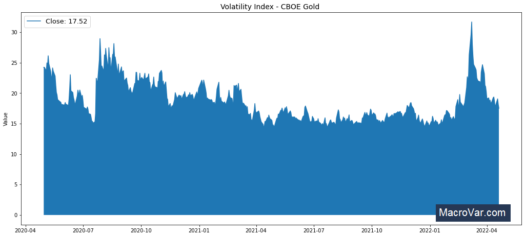 Volatility Index - CBOE Gold