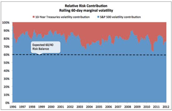 60 40 Portfolio Volatility Contributions