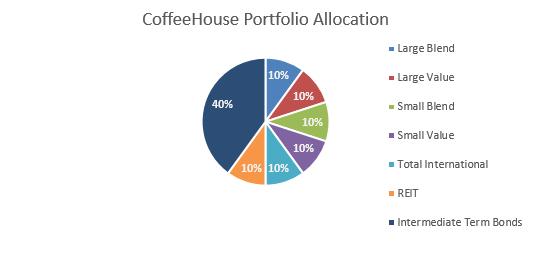 Coffeehouse Portfolio Allocation
