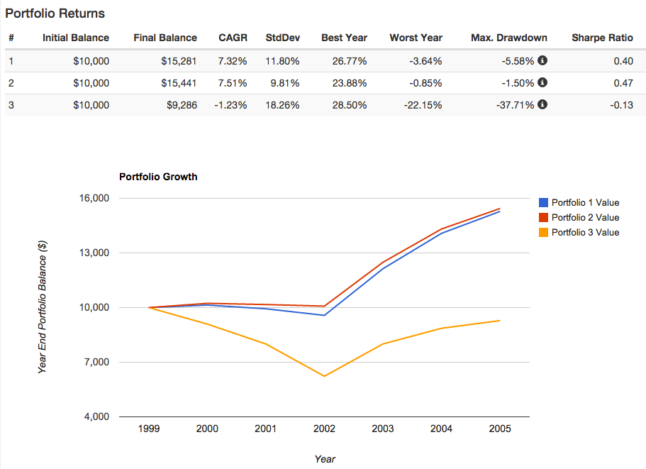 David Swensen bear market 2000 - 2005