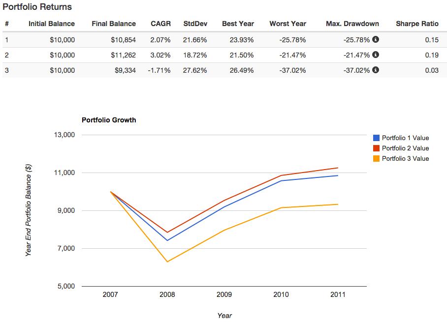 David Swensen bear market 2008 - 2011