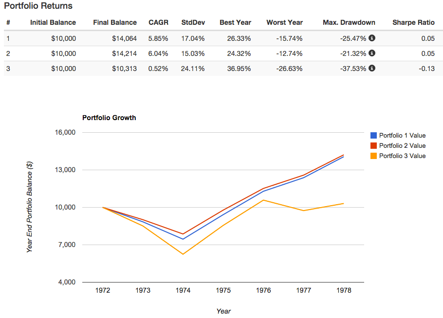 David Swensen 1973-1978 Bear Market