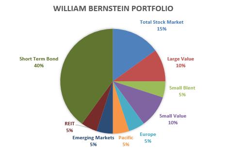 William Bernstein Portfolio