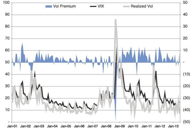 Stock Volatility Trading