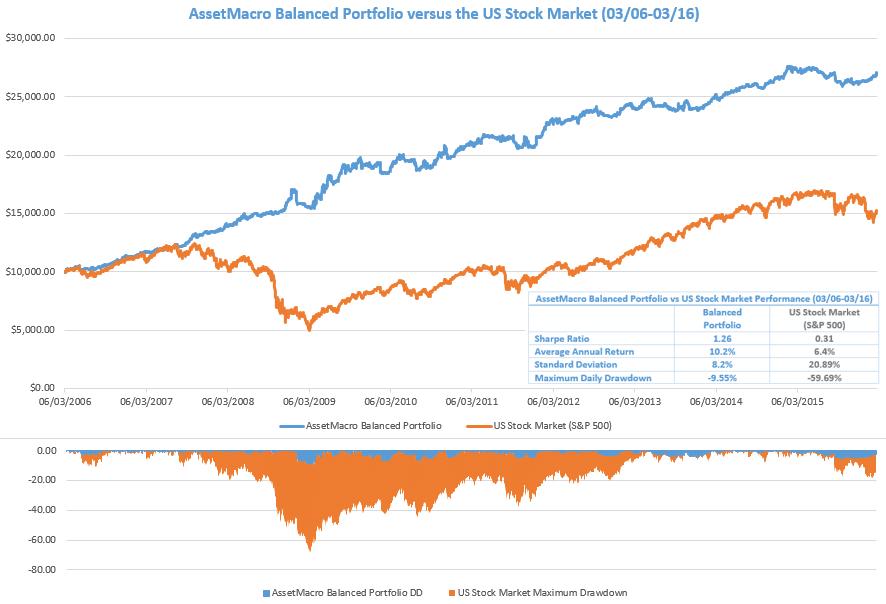 balanced investment portfolio
