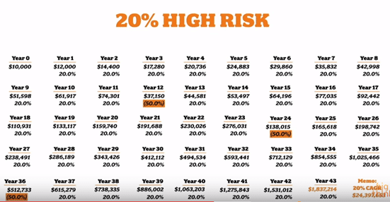 compounding risk