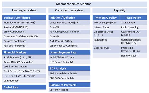 MacroVar Macroeconomics Monitor