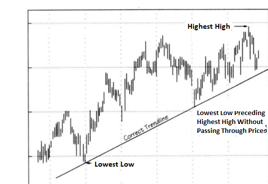 Drawing a trendline